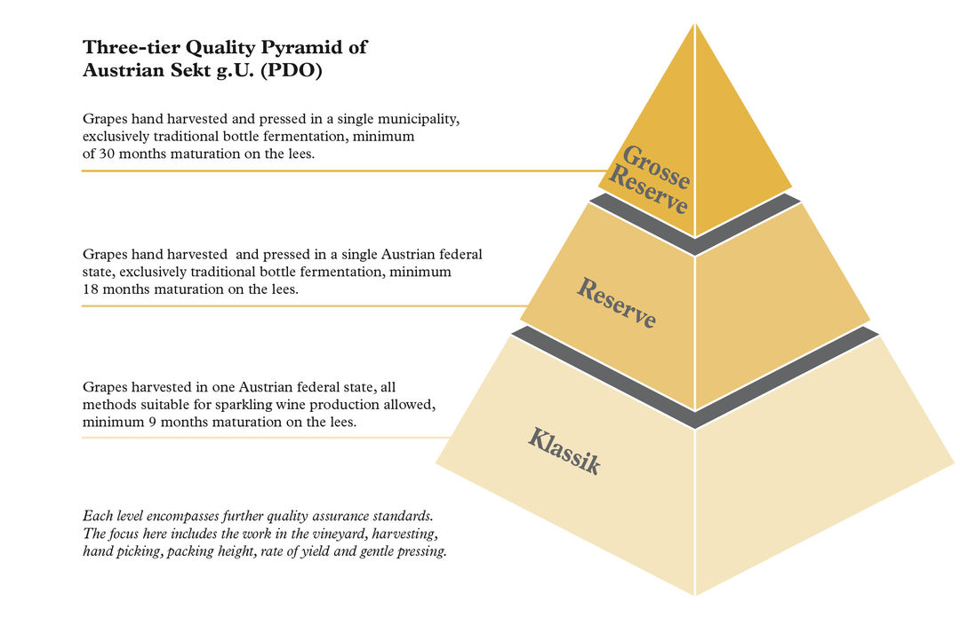Sekt g.U. - Three-Tier Quality Pyramid