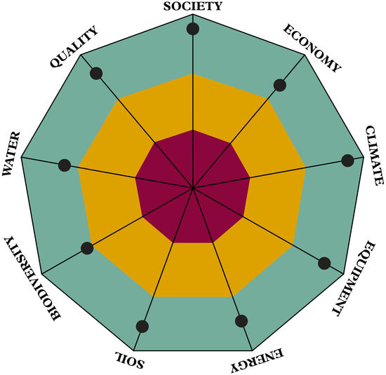 The picture shows the graph for self-evaluating sustainability.